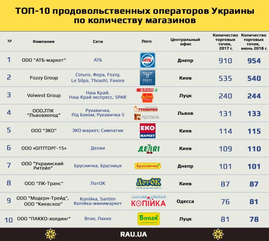 Список Магазинов Украины